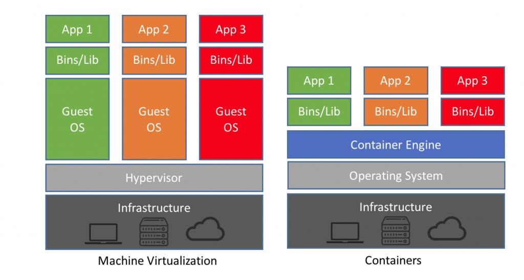 Virtualization VSContainerization