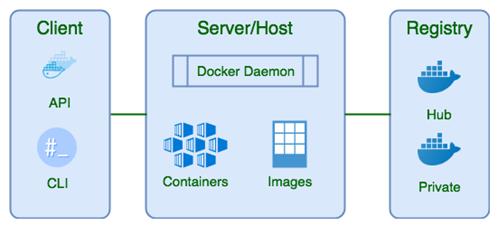 Architecture of Docker