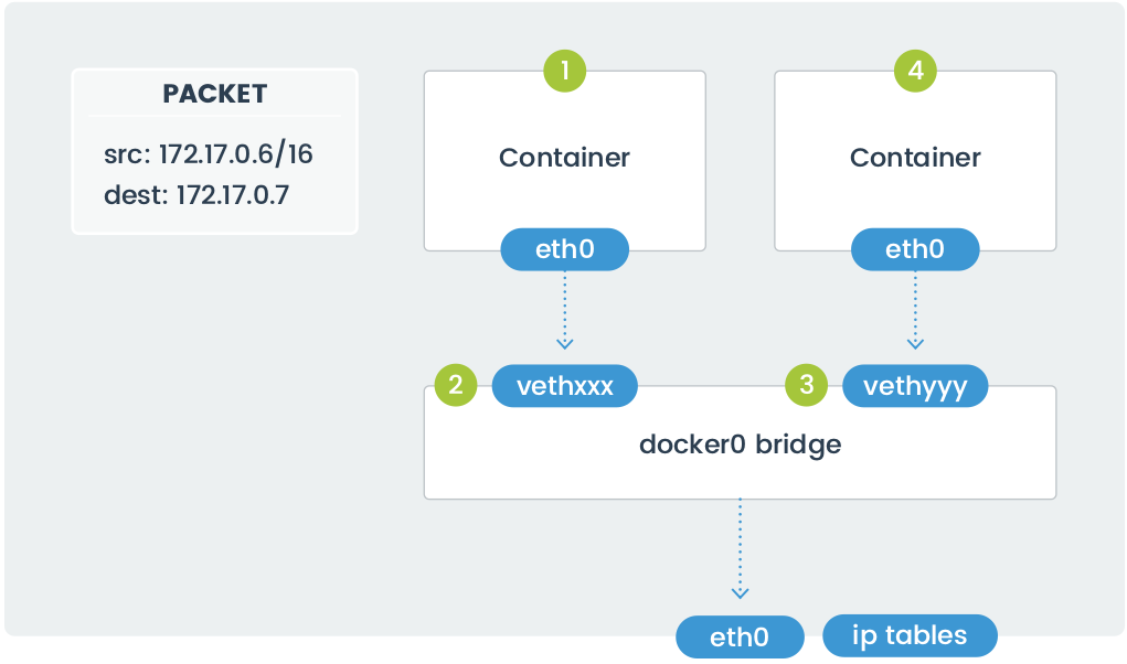 Containers communication in docker