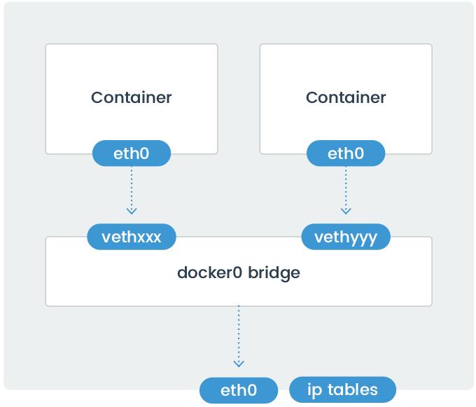 Docker Networking Types:Bridge networking