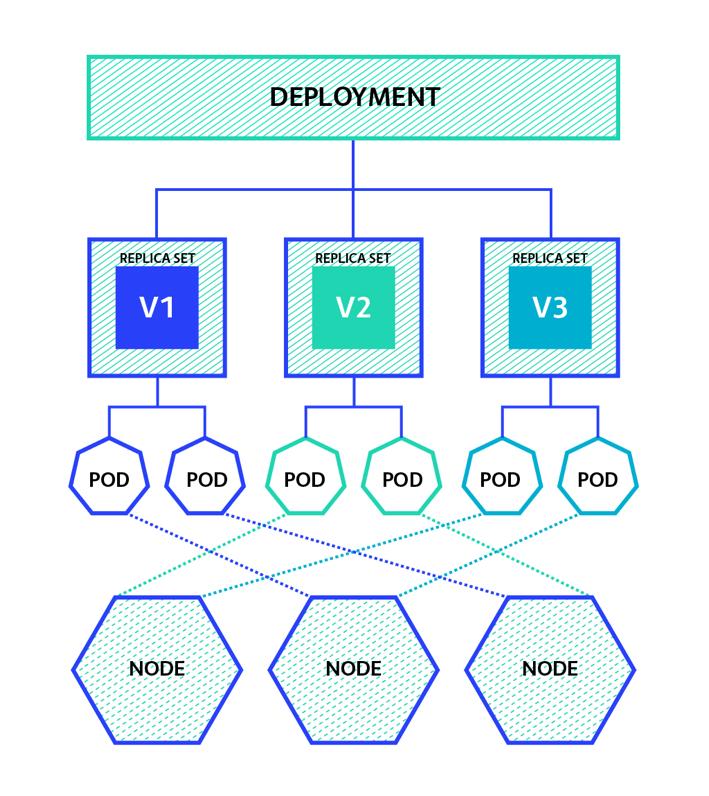Kubernetes deployment model